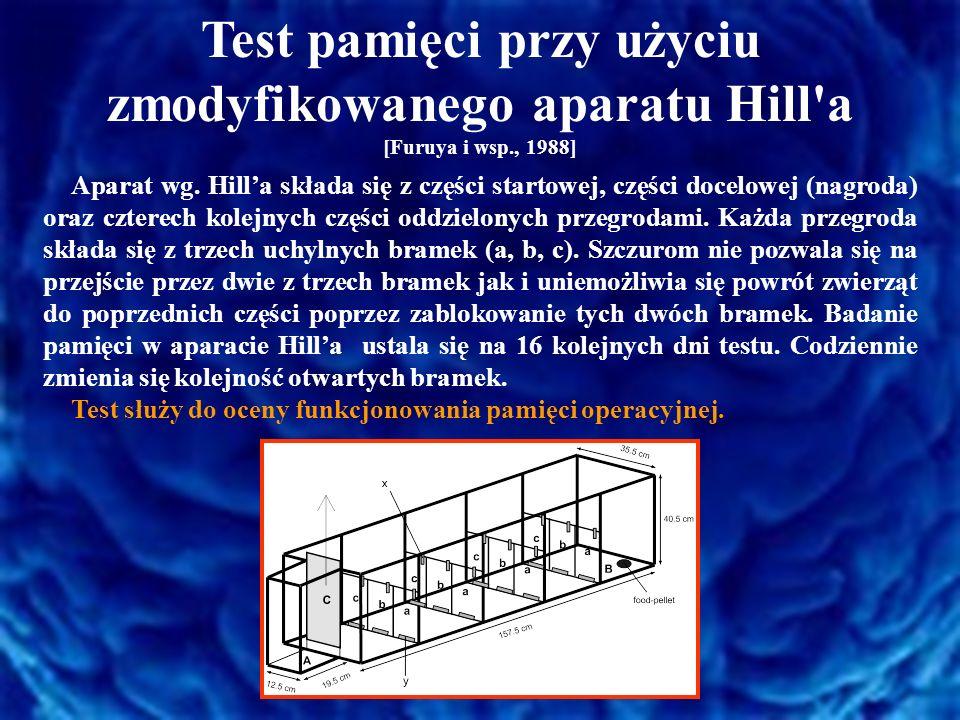 Test pamięci przy użyciu zmodyfikowanego aparatu Hill a [Furuya i wsp